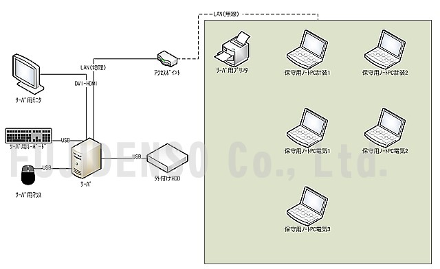 保守データの管理システム構成